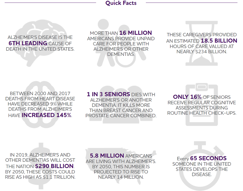 Alzheimer's Disease Facts